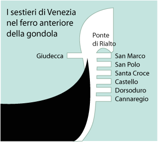 Sestieri-di-Venezia-nel-ferro-della-gondola